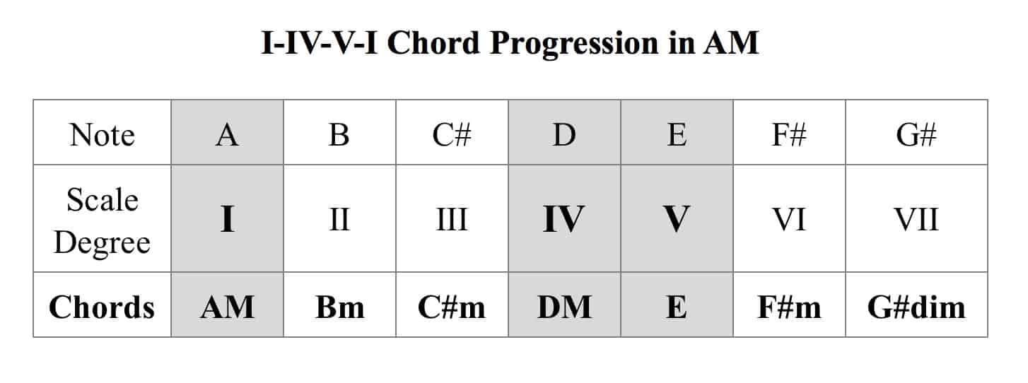 how to write chord progressions