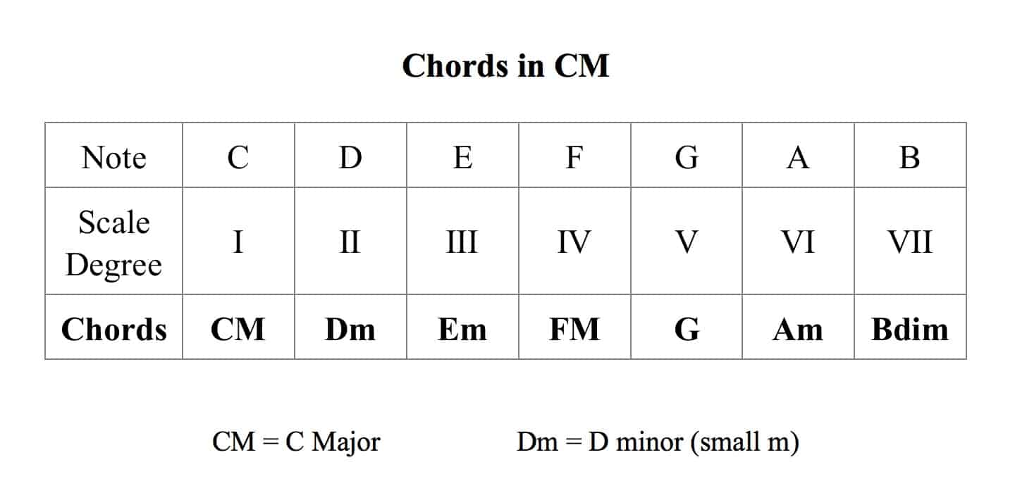 How To Write Chord Progressions For Electronic Music